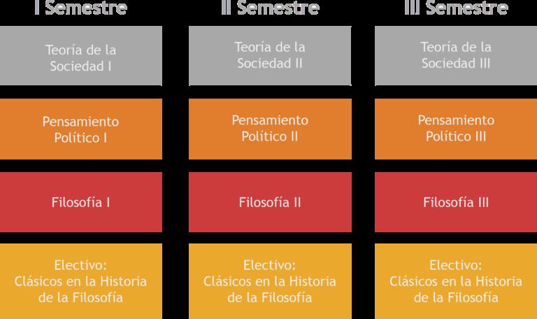 malla_diploma_pensamiento_contemporaneo